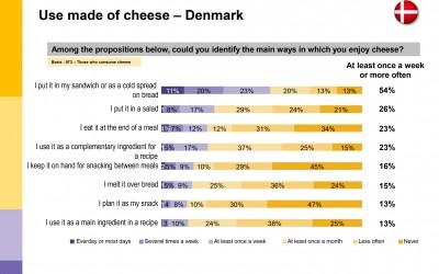 Danskerne elsker ost på morgenbordet